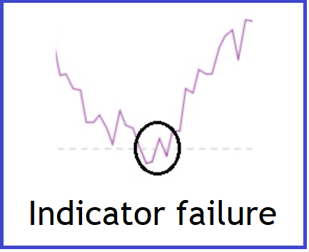 IndicatorFailureAd